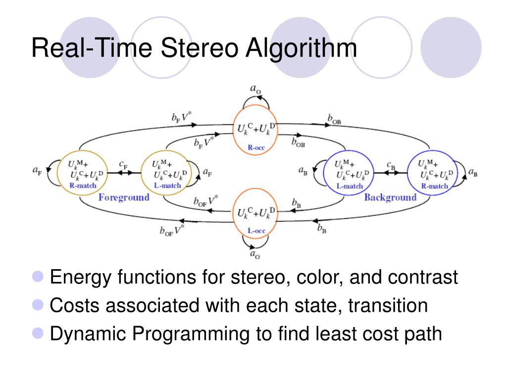Real-Time Stereo Algorithm