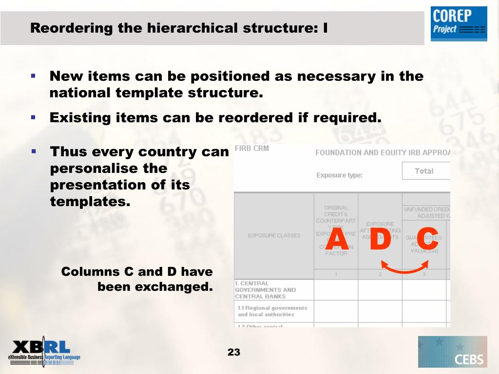 Reordering the hierarchical structure: I