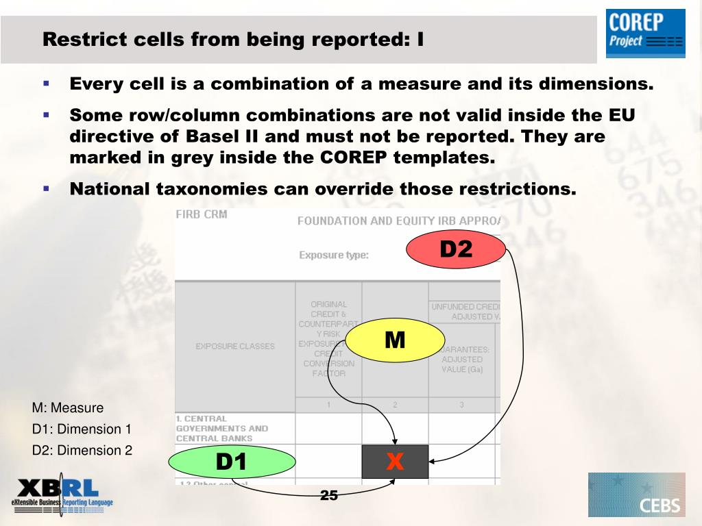 Restrict cells from being reported: I