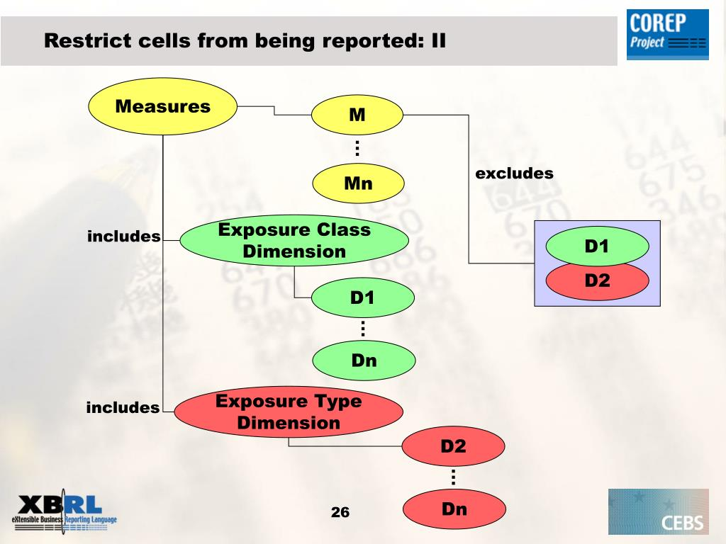 Restrict cells from being reported: II