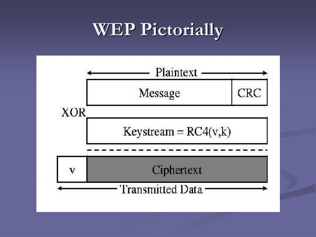 WEP Pictorially