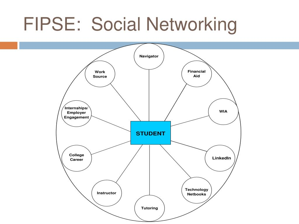 social network exposure and communication skills Social media is a collective of online communications channels dedicated to   advantage of social networking to help a company increase brand exposure and  broaden  what does this mean for you and your social media marketing skills.