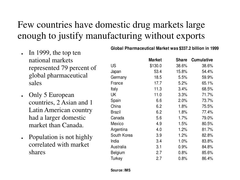 Few countries have domestic drug markets large enough to justify manufacturing without exports