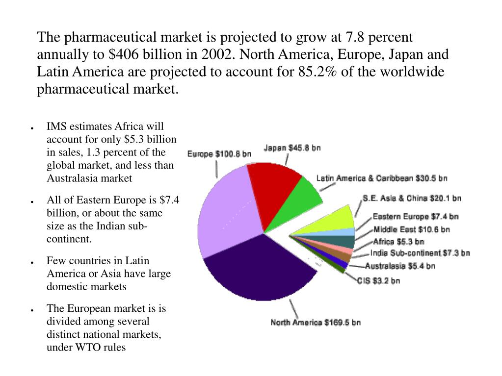 The pharmaceutical market is projected to grow at 7.8 percent annually to $406 billion in 2002. North America, Europe, Japan and Latin America are projected to account for 85.2% of the worldwide pharmaceutical market.