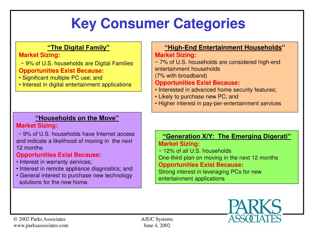 Key Consumer Categories