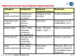 networks driven by endpoint requirements
