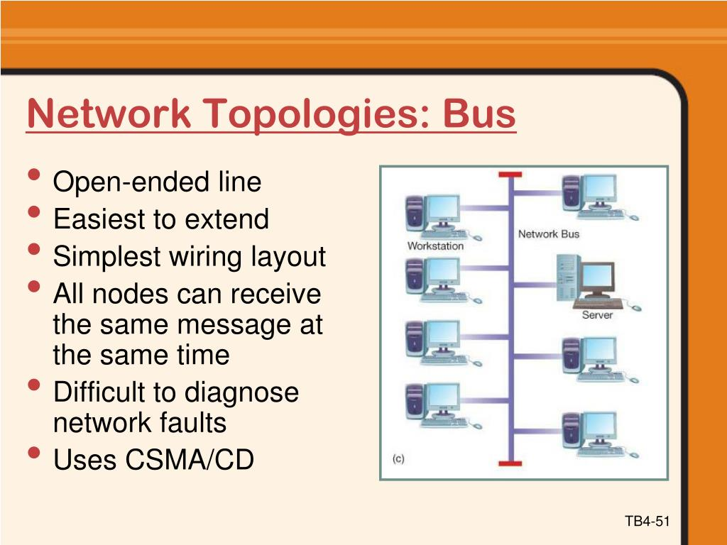 Network Topologies: Bus