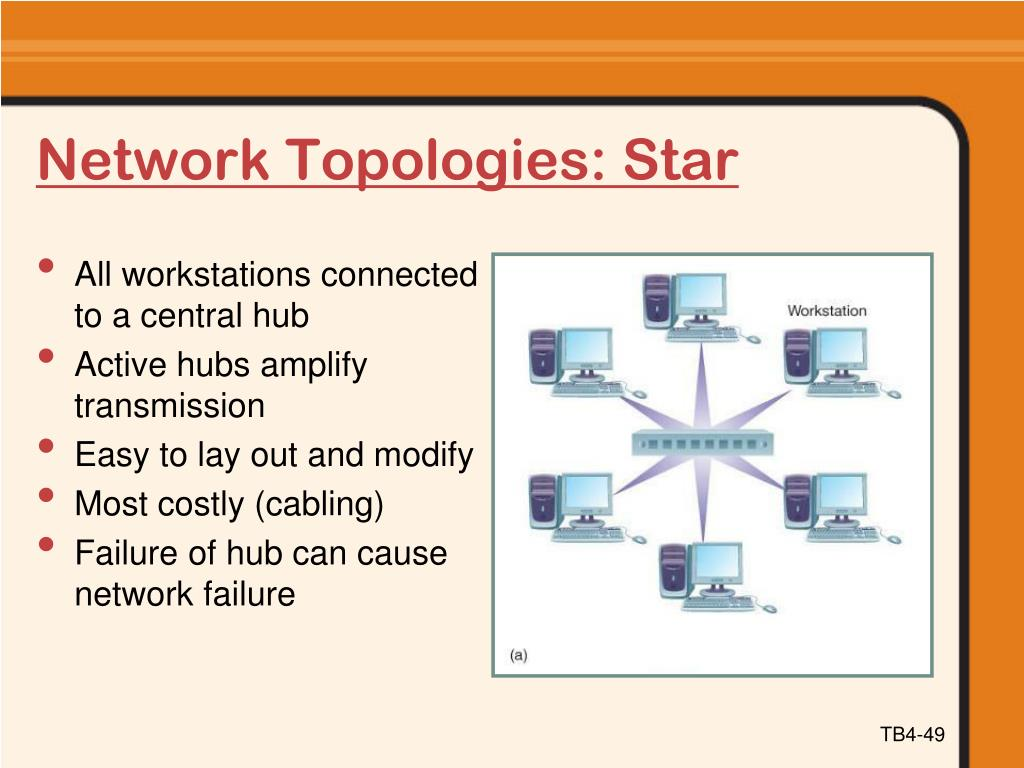 Network Topologies: Star