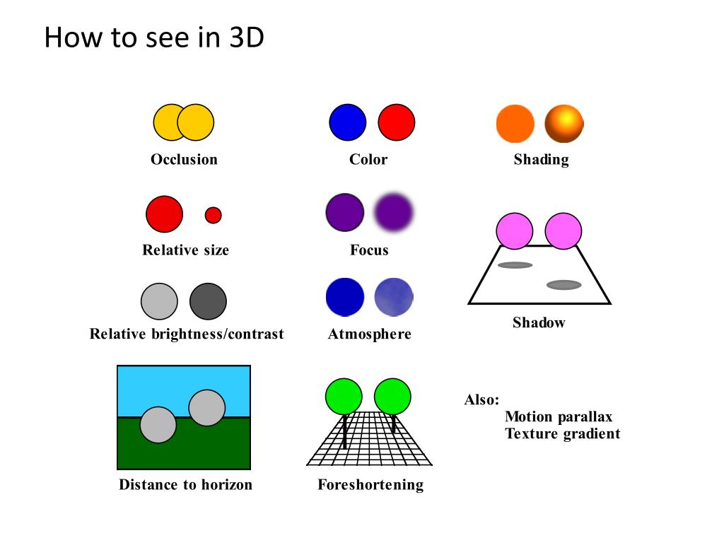 How to see in 3D