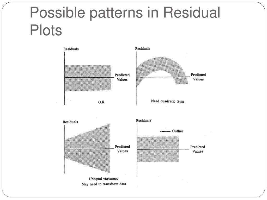 Possible patterns in Residual Plots