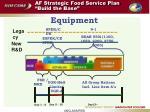 af strategic food service plan build the base