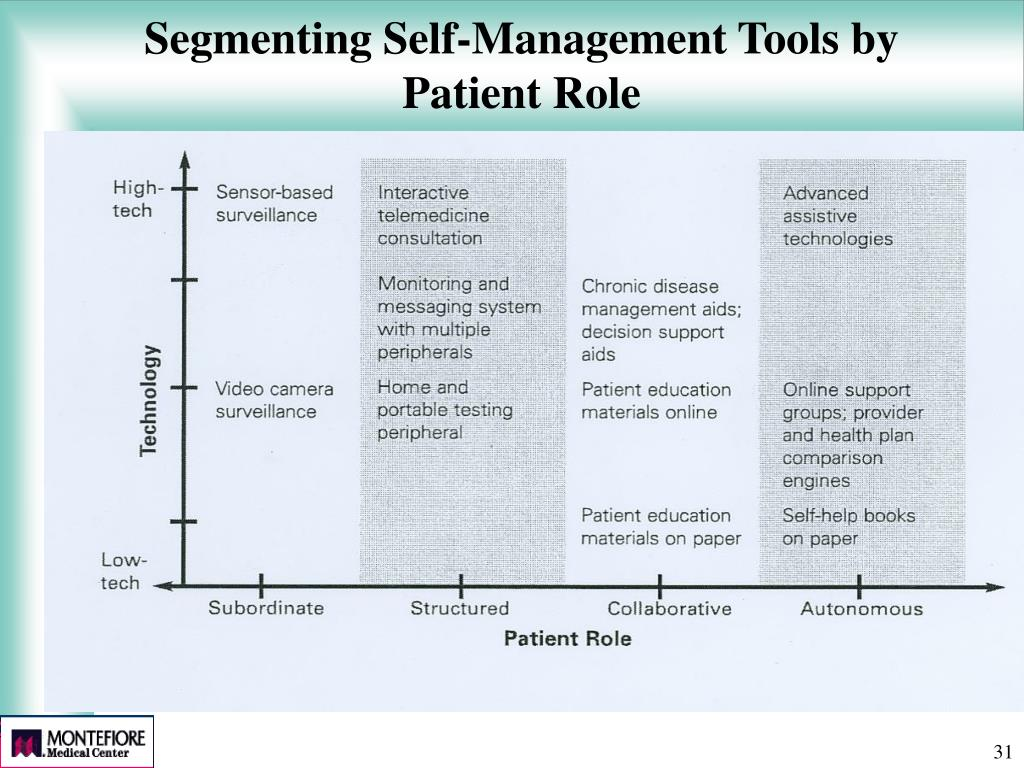 Segmenting Self-Management Tools by Patient Role