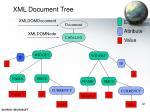 xml document tree