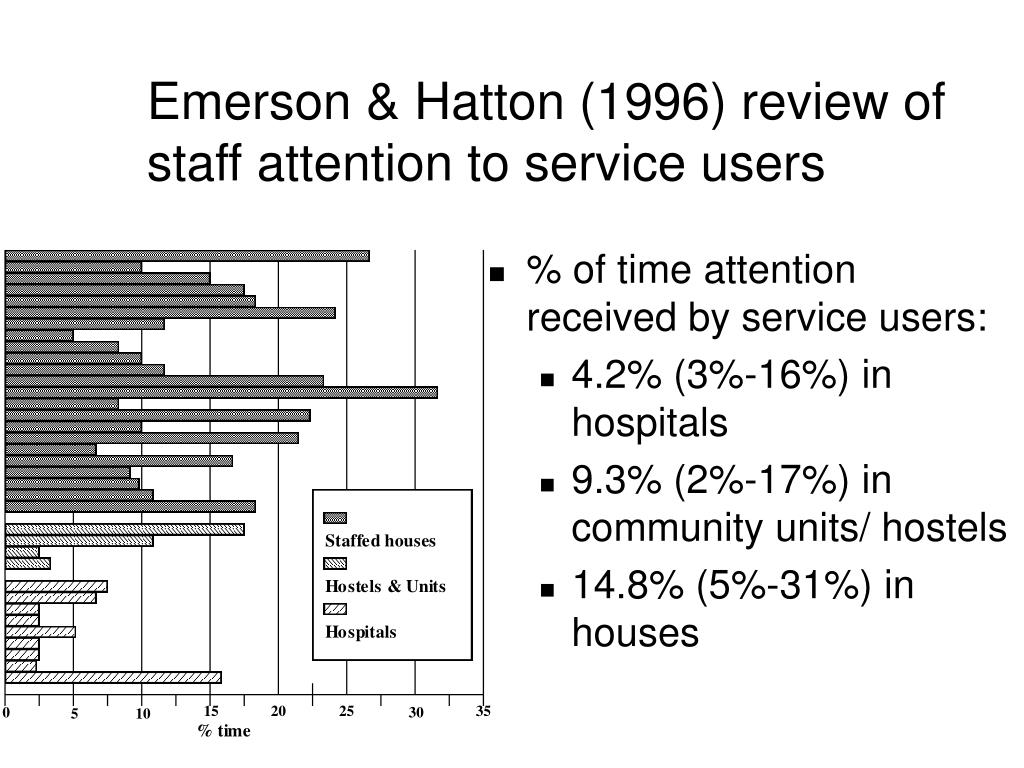 Emerson & Hatton (1996) review of staff attention to service users