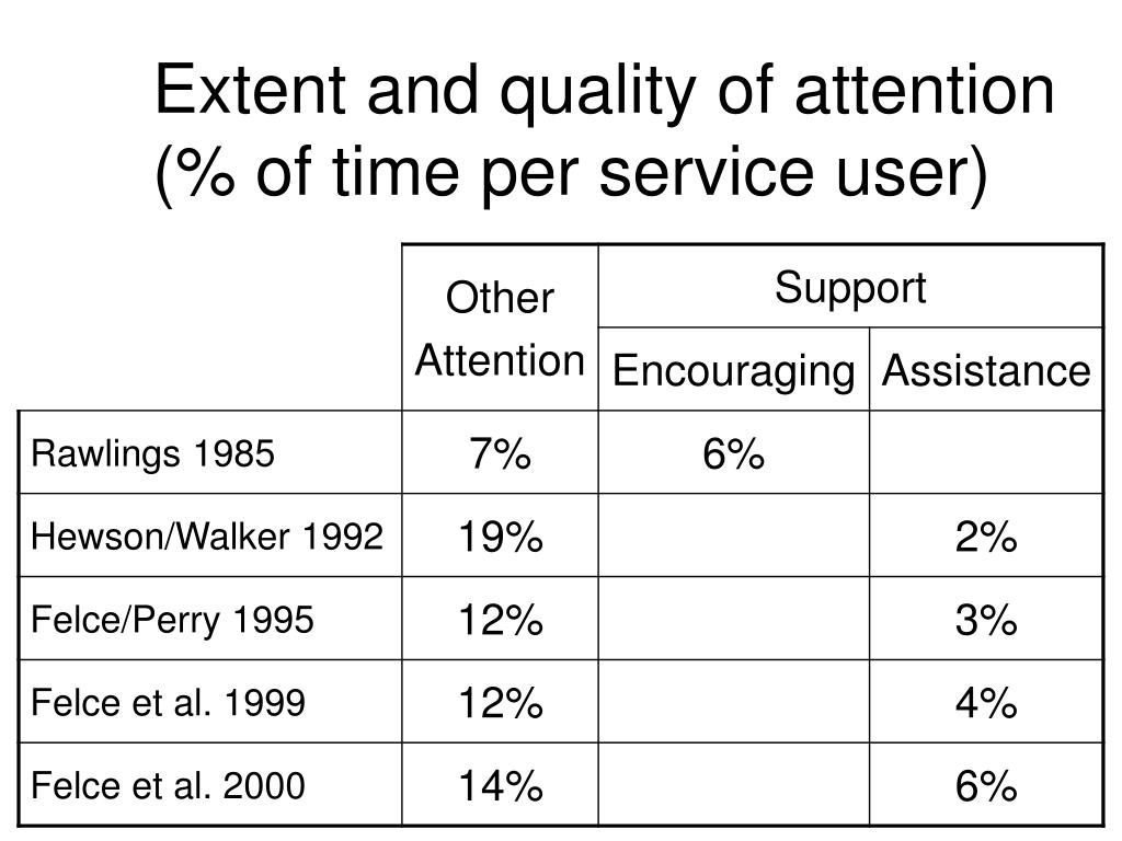 Extent and quality of attention