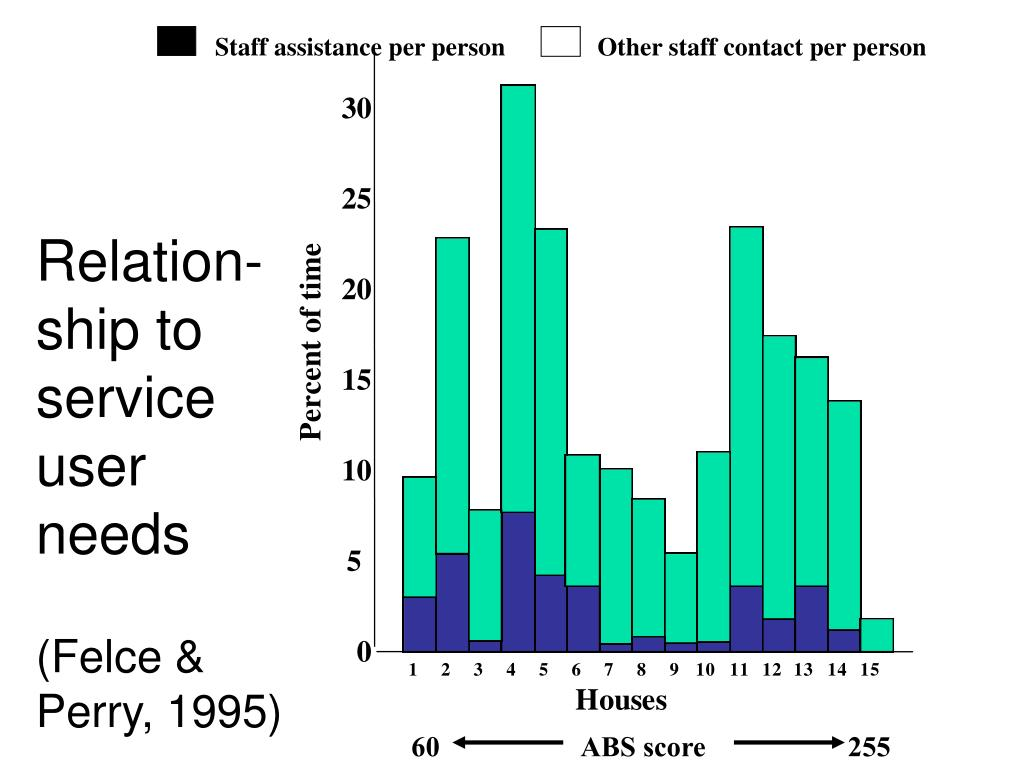 Other staff contact per person