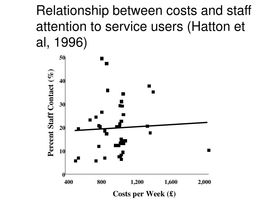 Relationship between costs and staff attention to service users (Hatton et al, 1996)