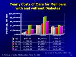 yearly costs of care for members with and without diabetes
