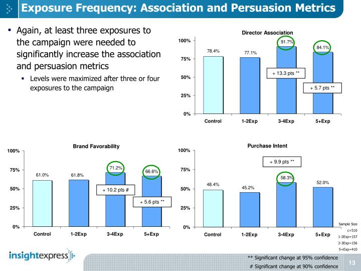 Exposure Frequency: Association and Persuasion Metrics