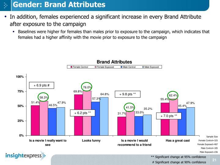 Gender: Brand Attributes