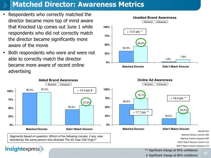 Matched Director: Awareness Metrics