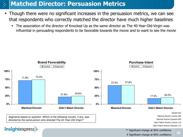 Matched Director: Persuasion Metrics