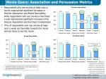 movie goers association and persuasion metrics