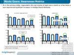 movie goers awareness metrics1