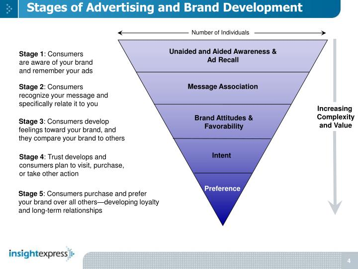 Stages of Advertising and Brand Development