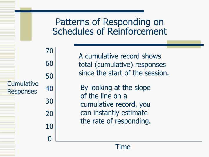 Patterns of responding on schedules of reinforcement2