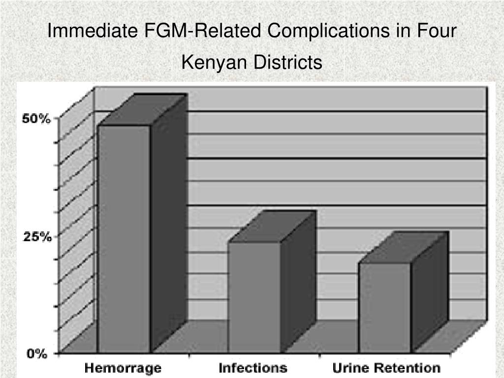 Immediate FGM-Related Complications in Four Kenyan Districts