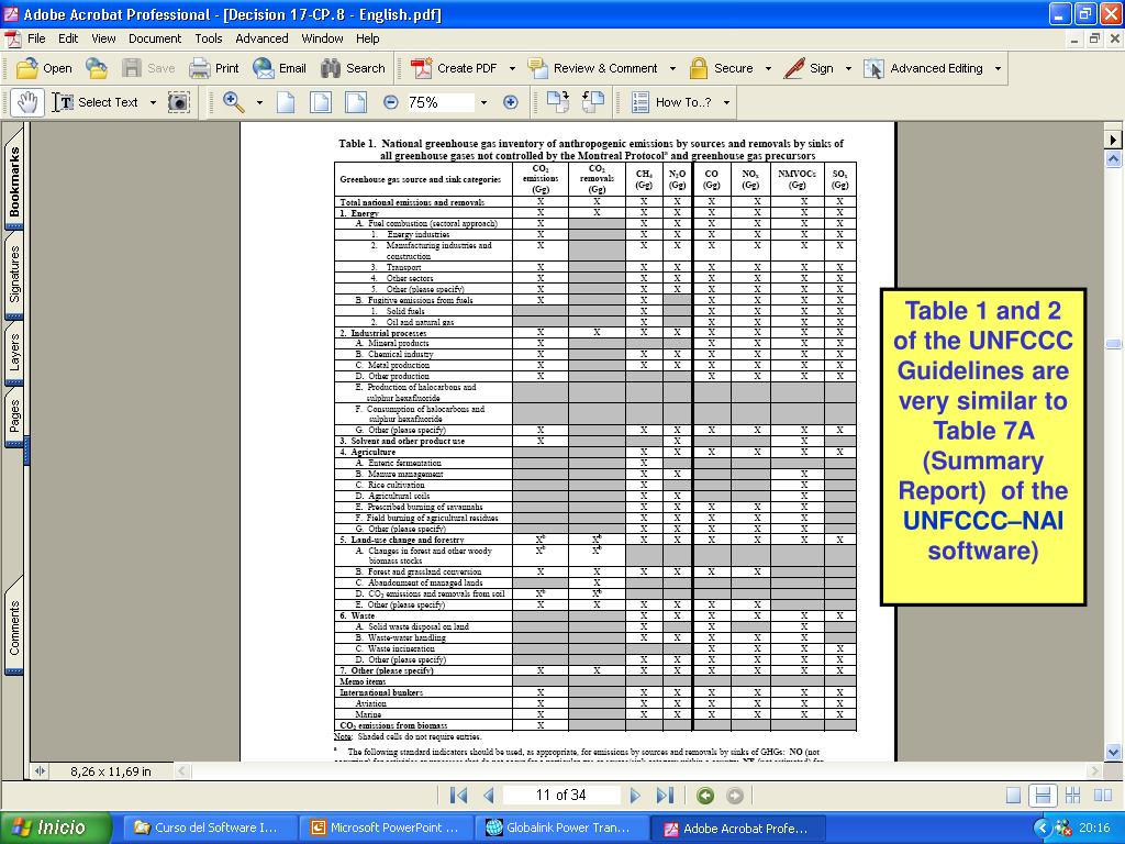 Table 1 and 2 of the UNFCCC Guidelines are very similar to Table 7A (Summary Report)  of the