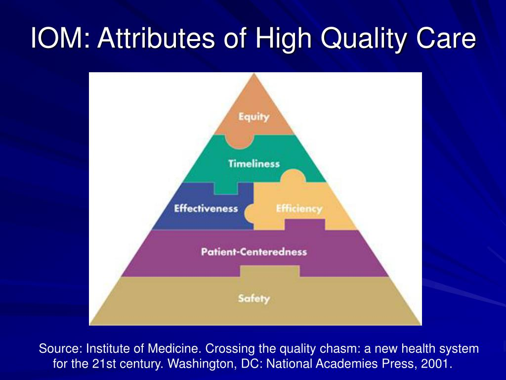 IOM: Attributes of High Quality Care