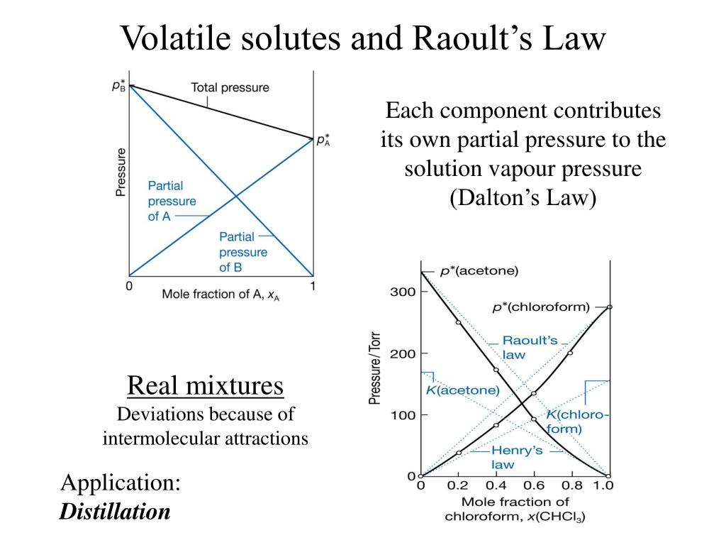Volatile solutes and Raoult's Law