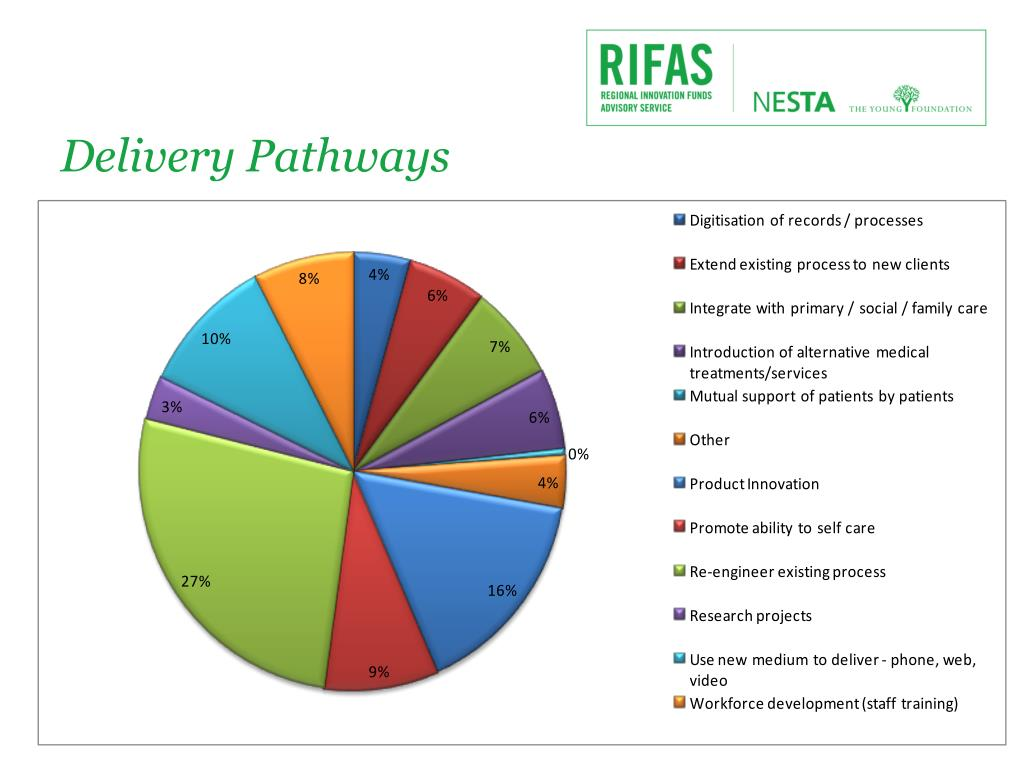 Delivery Pathways