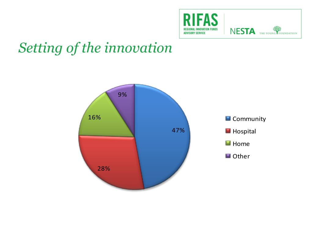 Setting of the innovation