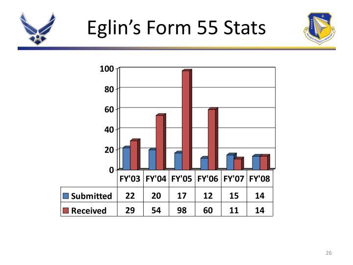 Eglin's Form 55 Stats