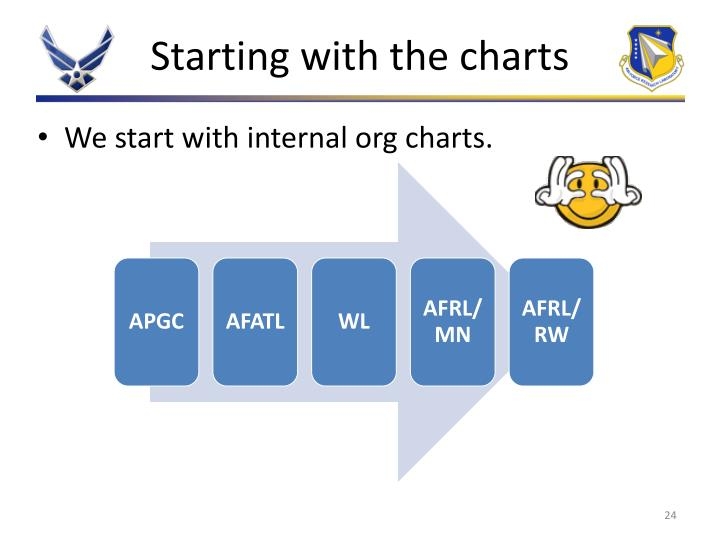 Starting with the charts