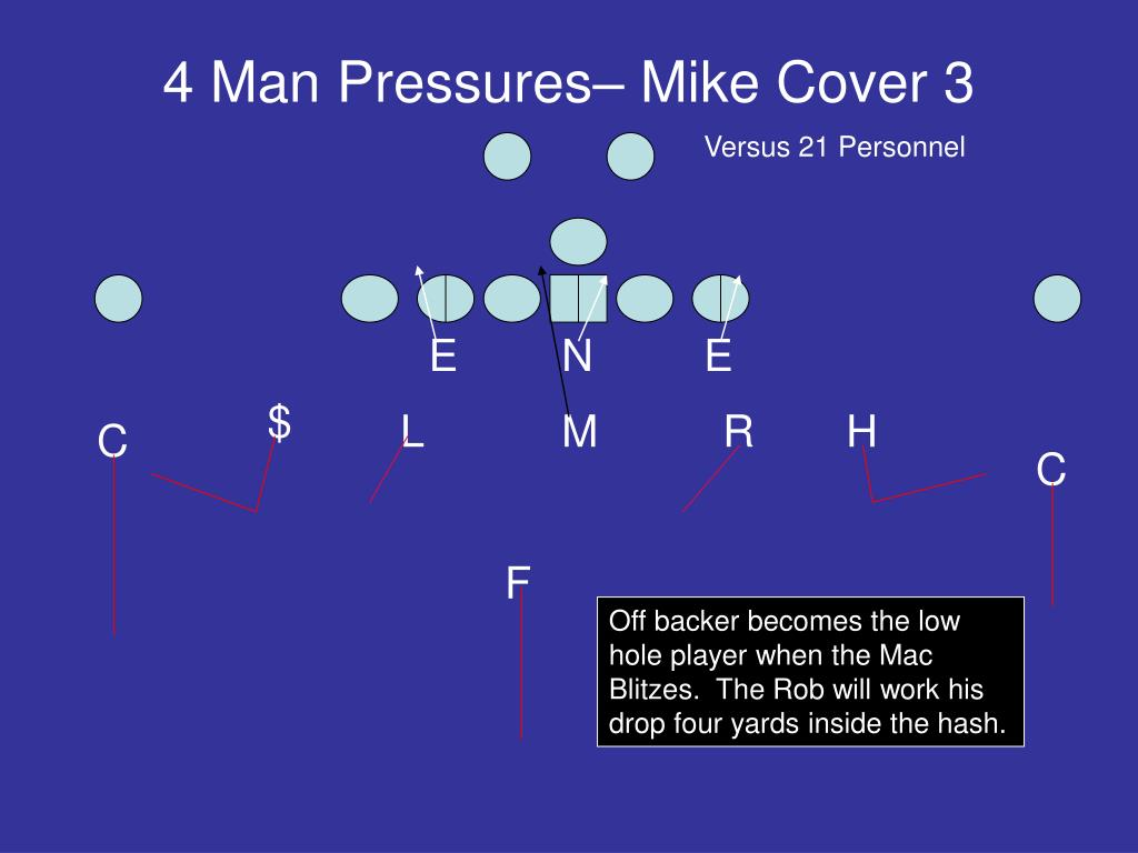 4 Man Pressures– Mike Cover 3