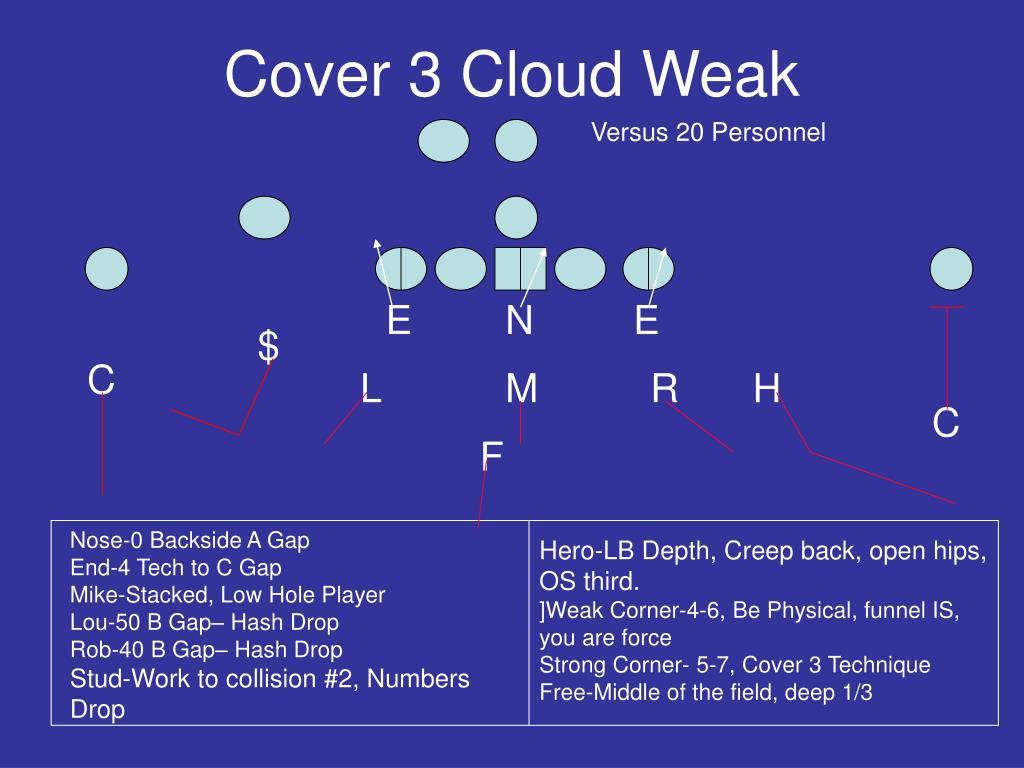 Cover 3 Cloud Weak