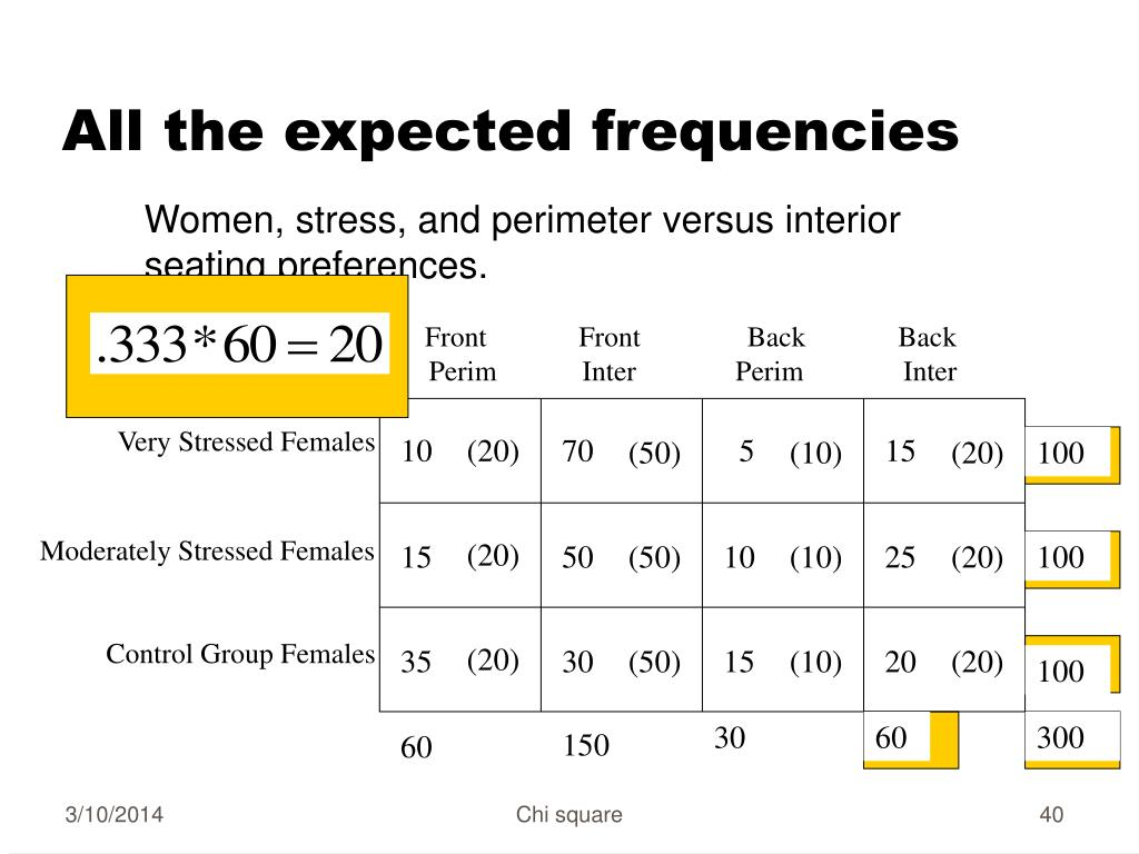 All the expected frequencies