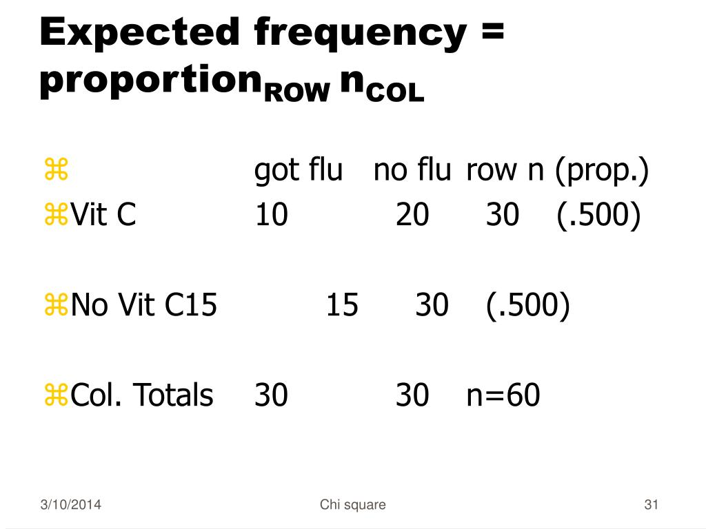 Expected frequency = proportion