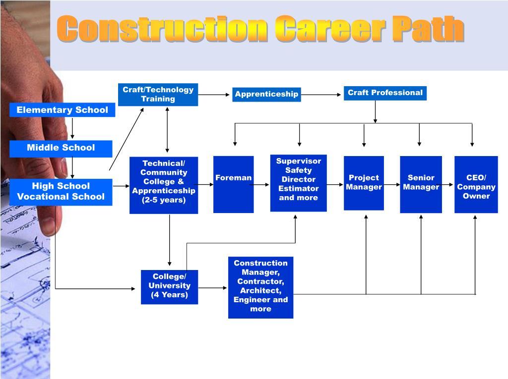 Construction Career Path