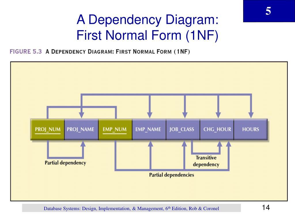 A Dependency Diagram: