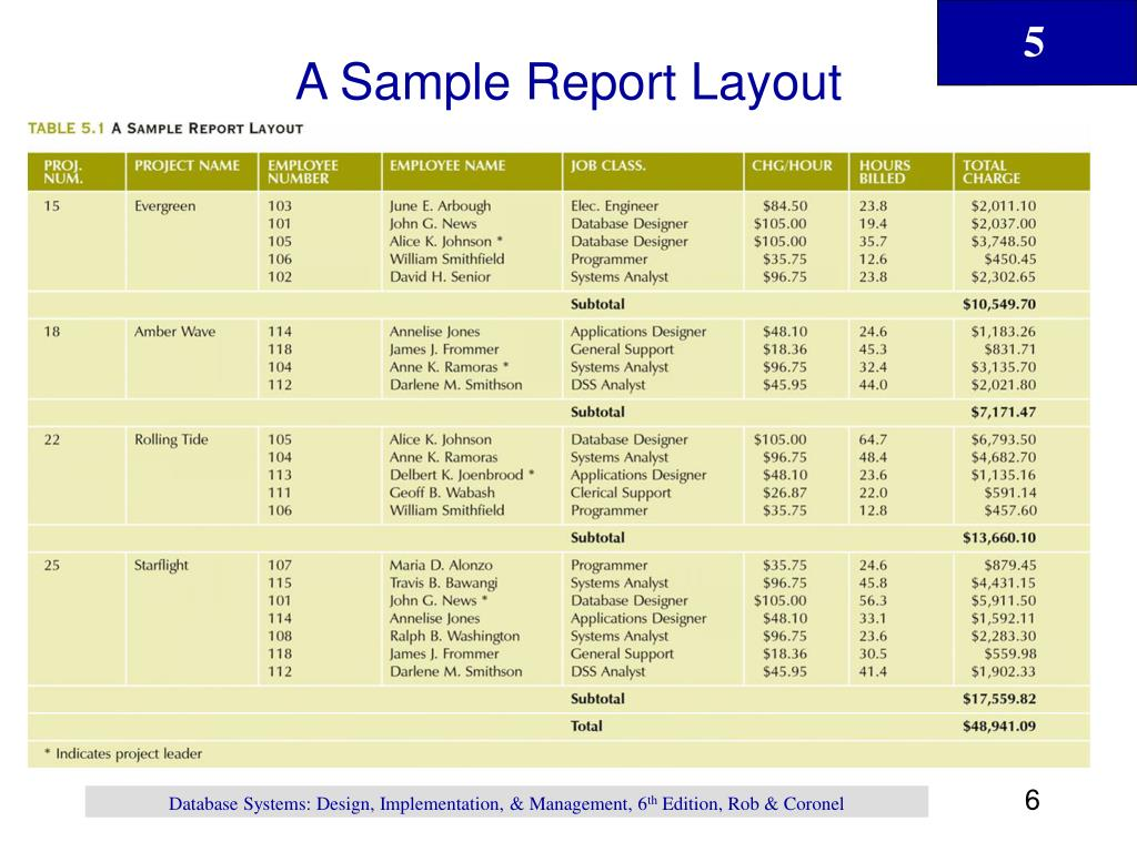 A Sample Report Layout