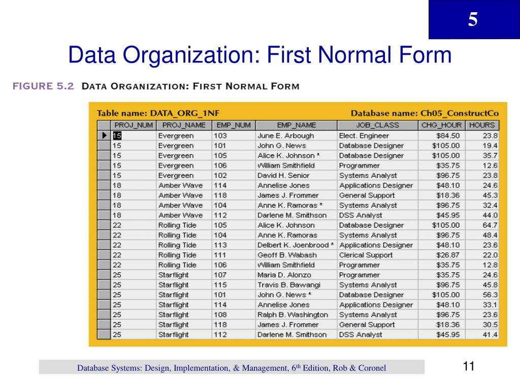 Data Organization: First Normal Form