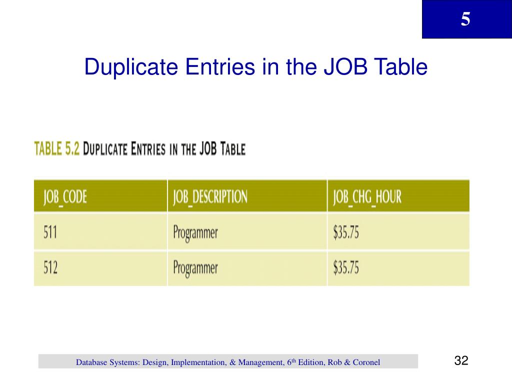 Duplicate Entries in the JOB Table