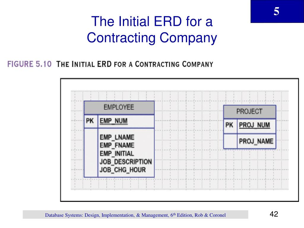 The Initial ERD for a