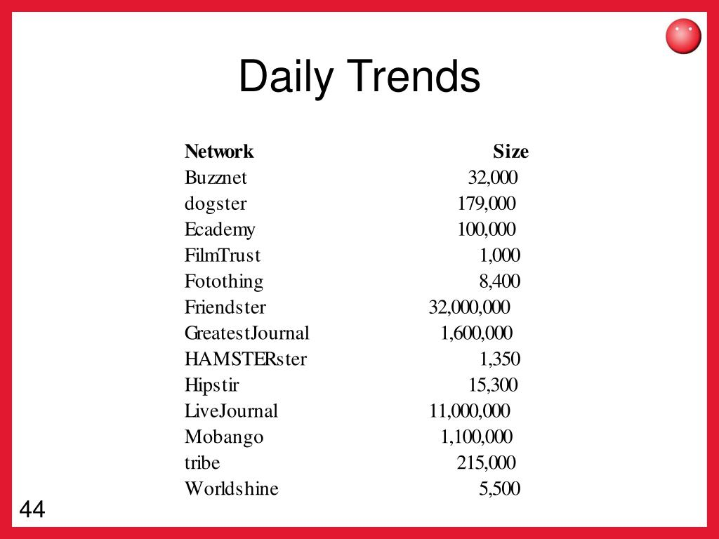 Daily Trends