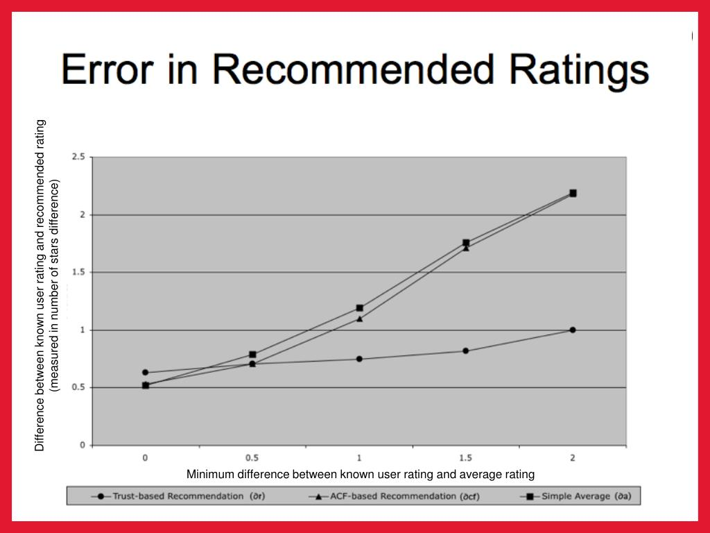 Difference between known user rating and recommended rating